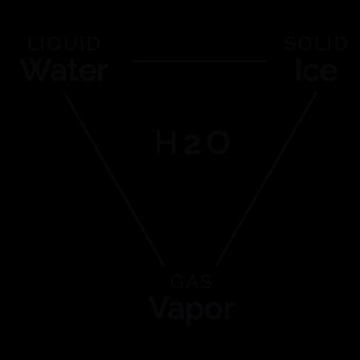 trinity; transformation of H2O; wmscog